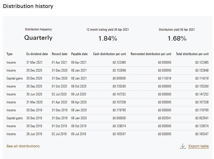 VBAL Stock Distribution History