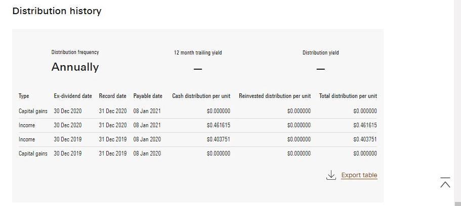 VEQT Distribution History