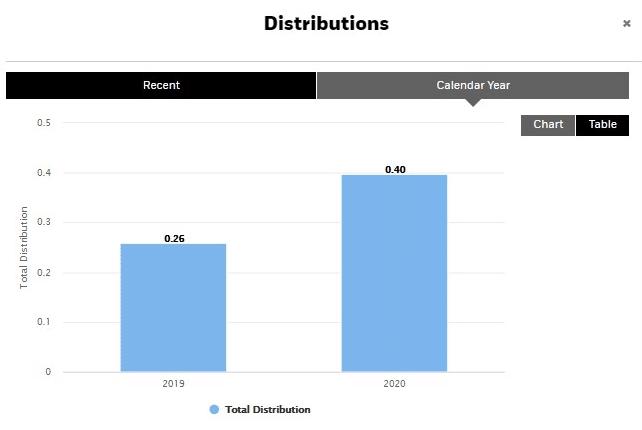 XEQT Distribution History